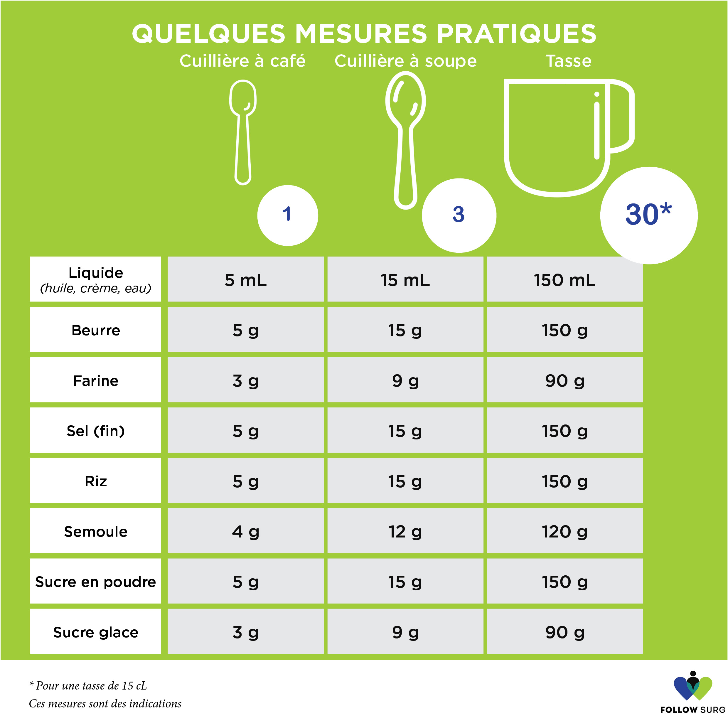 les justes doses alimentaires
