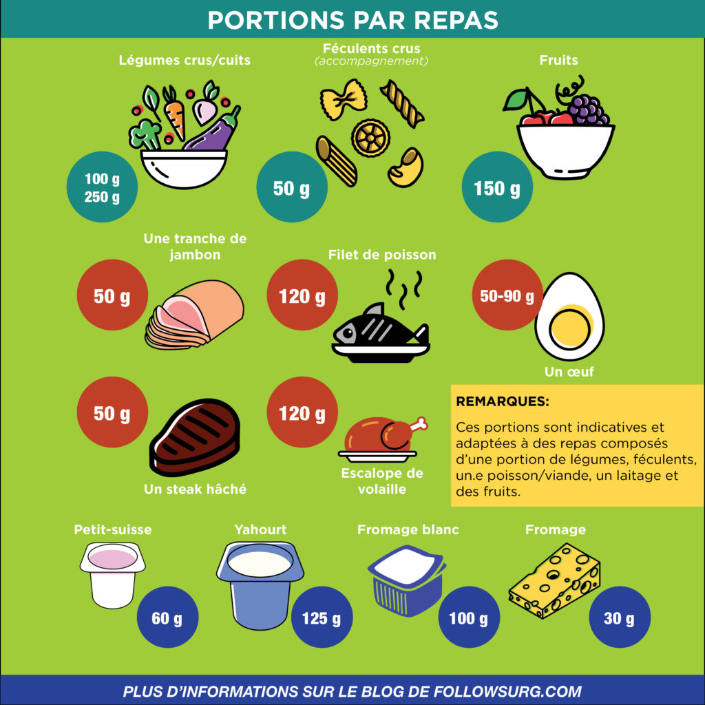 les justes portions alimentaires