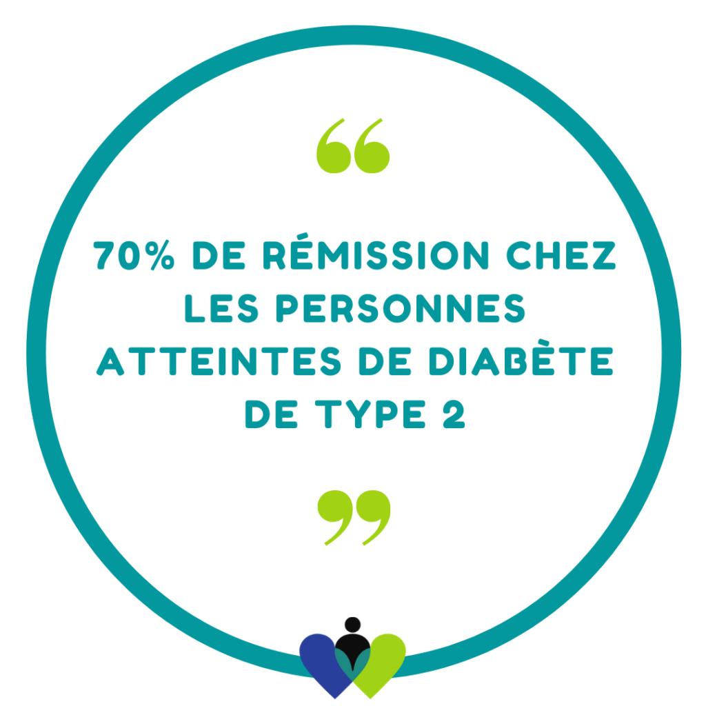 70% de rémission chez les personnes atteintes de diabète de type 2.